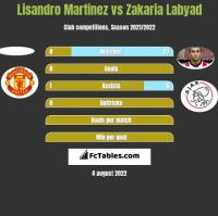 Lisandro Martinez vs Zakaria Labyad h2h player stats