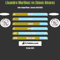 Lisandro Martinez vs Edson Alvarez h2h player stats