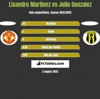 Lisandro Martinez vs Julio Gonzalez h2h player stats