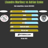 Lisandro Martinez vs Adrian Szoke h2h player stats