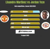 Lisandro Martinez vs Jordan Teze h2h player stats
