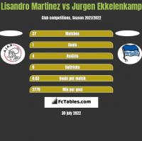 Lisandro Martinez vs Jurgen Ekkelenkamp h2h player stats