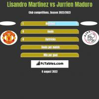Lisandro Martinez vs Jurrien Maduro h2h player stats