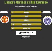 Lisandro Martinez vs Billy Koumetio h2h player stats