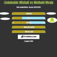 Lindokuhle Mtshali vs Mothobi Mvala h2h player stats