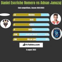 Daniel Escriche Romero vs Adnan Januzaj h2h player stats