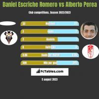 Daniel Escriche Romero vs Alberto Perea h2h player stats