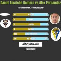 Daniel Escriche Romero vs Alex Fernandez h2h player stats