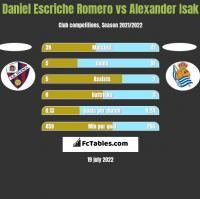 Daniel Escriche Romero vs Alexander Isak h2h player stats