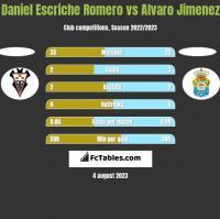 Daniel Escriche Romero vs Alvaro Jimenez h2h player stats