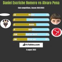 Daniel Escriche Romero vs Alvaro Pena h2h player stats