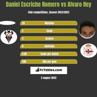 Daniel Escriche Romero vs Alvaro Rey h2h player stats