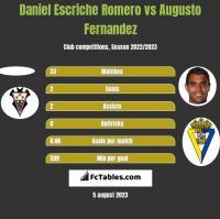 Daniel Escriche Romero vs Augusto Fernandez h2h player stats