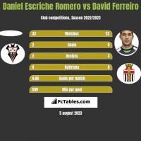 Daniel Escriche Romero vs David Ferreiro h2h player stats