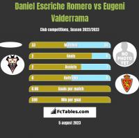 Daniel Escriche Romero vs Eugeni Valderrama h2h player stats