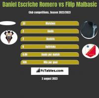 Daniel Escriche Romero vs Filip Malbasic h2h player stats