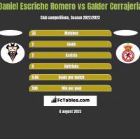 Daniel Escriche Romero vs Galder Cerrajeria h2h player stats