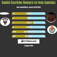 Daniel Escriche Romero vs Ivan Sanchez h2h player stats