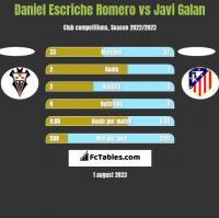 Daniel Escriche Romero vs Javi Galan h2h player stats