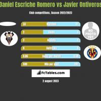 Daniel Escriche Romero vs Javier Ontiveros h2h player stats