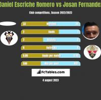 Daniel Escriche Romero vs Josan Fernandez h2h player stats