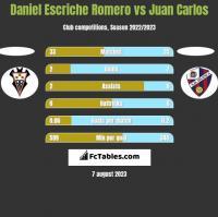 Daniel Escriche Romero vs Juan Carlos h2h player stats