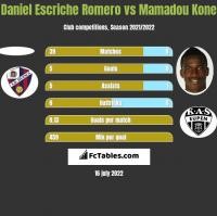 Daniel Escriche Romero vs Mamadou Kone h2h player stats