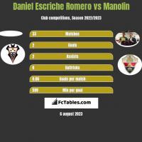 Daniel Escriche Romero vs Manolin h2h player stats