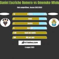 Daniel Escriche Romero vs Omenuke Mfulu h2h player stats