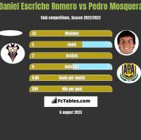 Daniel Escriche Romero vs Pedro Mosquera h2h player stats