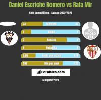 Daniel Escriche Romero vs Rafa Mir h2h player stats