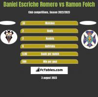 Daniel Escriche Romero vs Ramon Folch h2h player stats