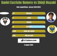 Daniel Escriche Romero vs Shinji Okazaki h2h player stats
