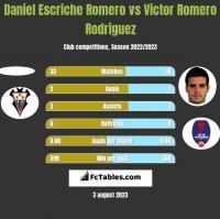 Daniel Escriche Romero vs Victor Romero Rodriguez h2h player stats