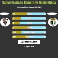 Daniel Escriche Romero vs Daniel Ojeda h2h player stats