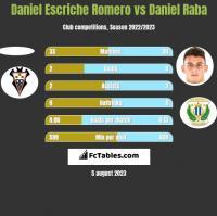 Daniel Escriche Romero vs Daniel Raba h2h player stats
