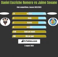 Daniel Escriche Romero vs Jaime Seoane h2h player stats