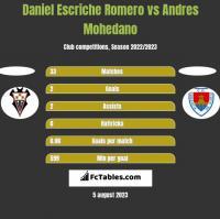 Daniel Escriche Romero vs Andres Mohedano h2h player stats
