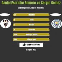 Daniel Escriche Romero vs Sergio Gomez h2h player stats