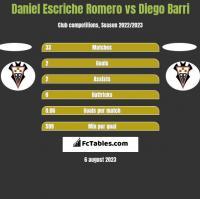 Daniel Escriche Romero vs Diego Barri h2h player stats