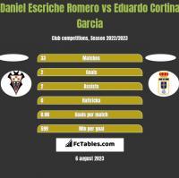 Daniel Escriche Romero vs Eduardo Cortina Garcia h2h player stats