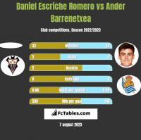 Daniel Escriche Romero vs Ander Barrenetxea h2h player stats