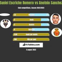 Daniel Escriche Romero vs Anotnio Sanchez h2h player stats