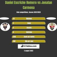 Daniel Escriche Romero vs Jonatan Carmona h2h player stats
