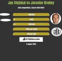 Jan Stejskal vs Jaroslav Drobny h2h player stats