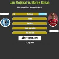 Jan Stejskal vs Marek Bohac h2h player stats