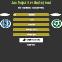 Jan Stejskal vs Ondrej Koci h2h player stats
