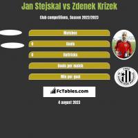 Jan Stejskal vs Zdenek Krizek h2h player stats