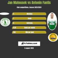 Jan Matousek vs Antonin Fantis h2h player stats