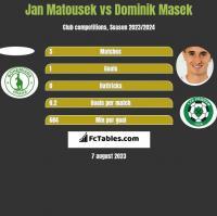 Jan Matousek vs Dominik Masek h2h player stats